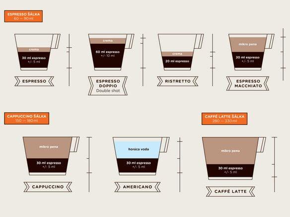 Príbeh jednej kávy