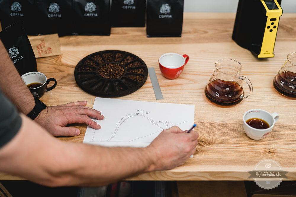 prazenie-kava-coffia-kavickarisk